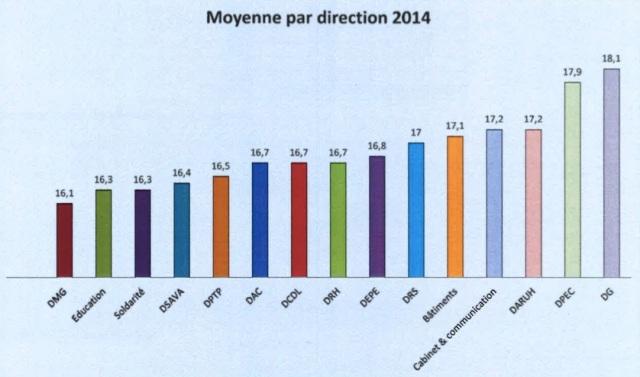 Moyenne par direction 2014