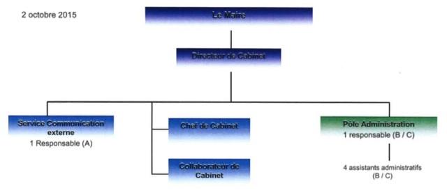 Orga Cabinet