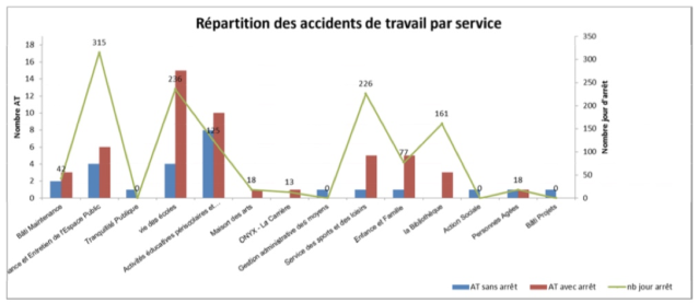 Bilan 2016 des accidents de service (accidents de travail et accidents de trajet)