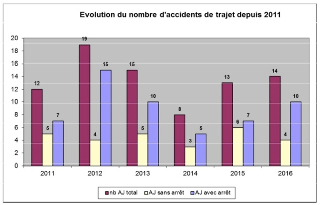 Evolution du nombre d'accident de trajet